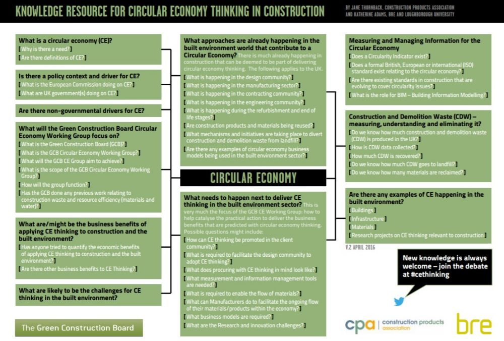 Knowledge Resource for Circular Economy Thinking in Construction